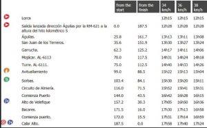 La Vuelta times